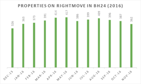 House Prices in BH24 rose by 5% in the last 12 months